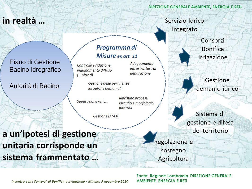Servizio Idrico Integrato Consorzi Bonifica Irrigazione Piano di Gestione Bacino Idrografico Autorità di Bacino DIREZIONE GENERALE AMBIENTE, ENERGIA E