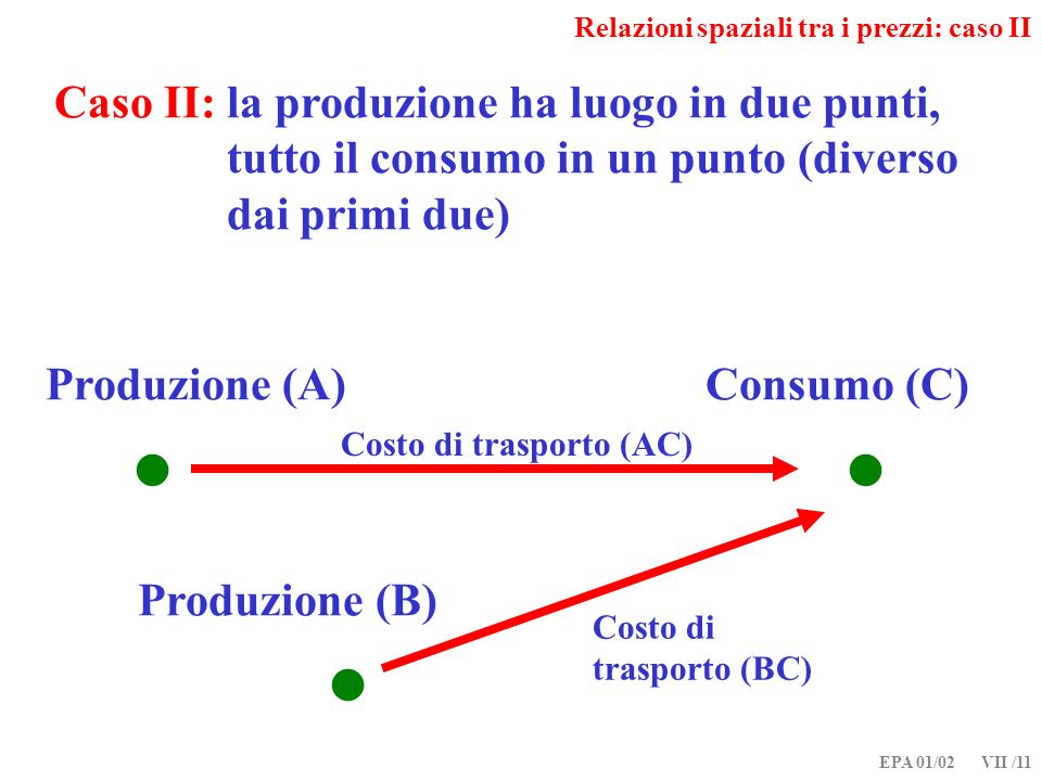 EPA 01/02 VII /11 Relazioni spaziali tra i prezzi: caso II Caso II: la produzione ha luogo in due punti, tutto il consumo in un punto (diverso dai primi due) Produzione (A) Consumo (C) Produzione (B) Costo di trasporto (AC) Costo di trasporto (BC)