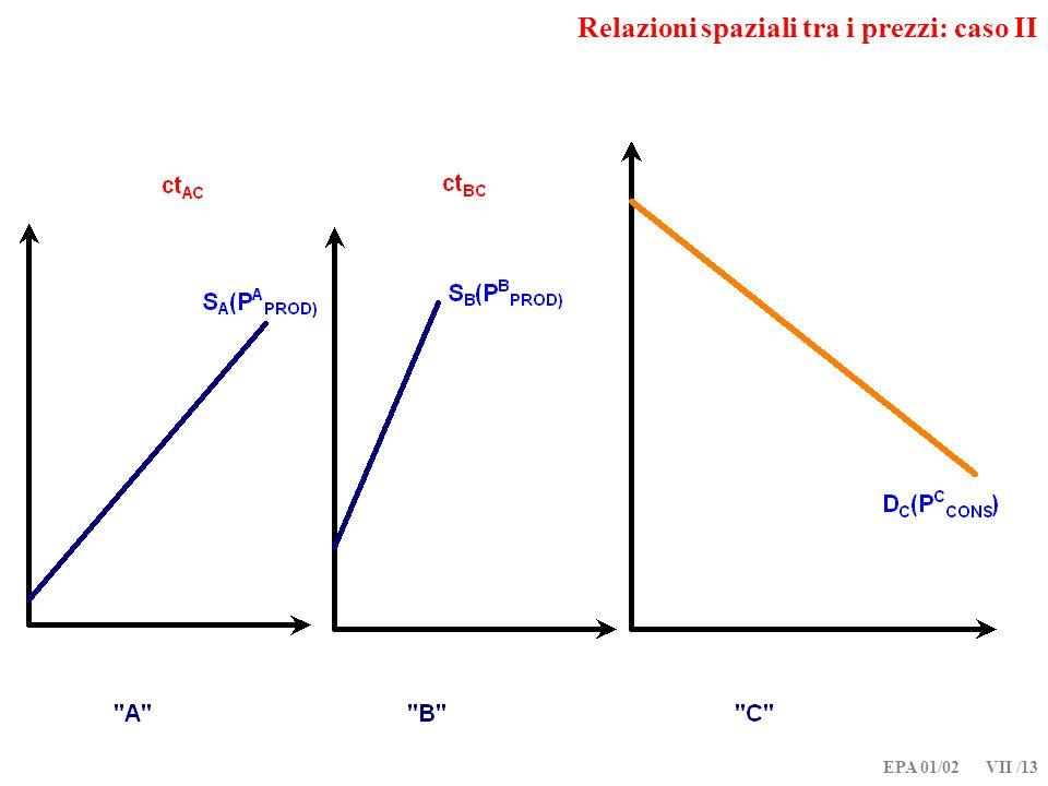 EPA 01/02 VII /13 Relazioni spaziali tra i prezzi: caso II