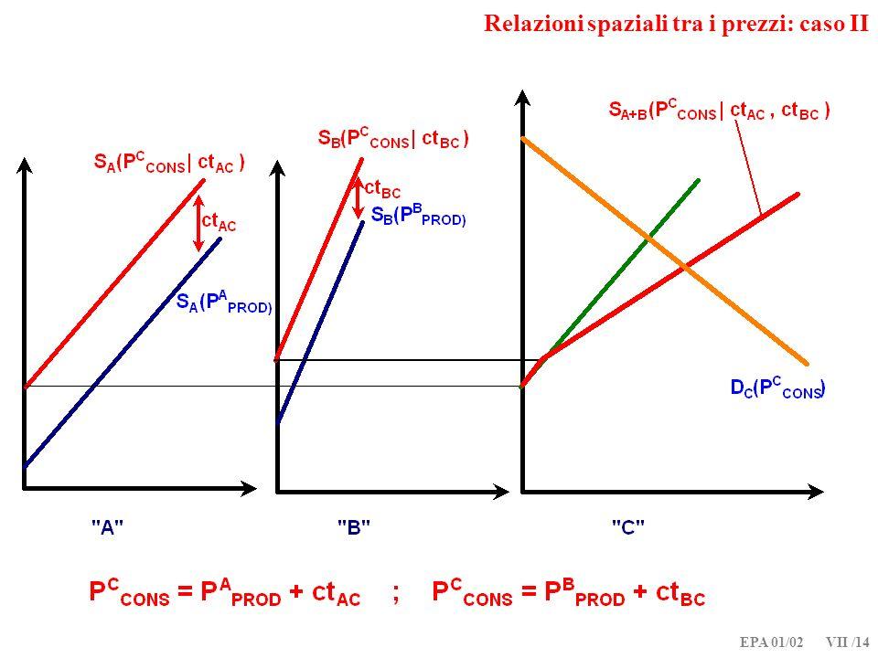EPA 01/02 VII /14 Relazioni spaziali tra i prezzi: caso II