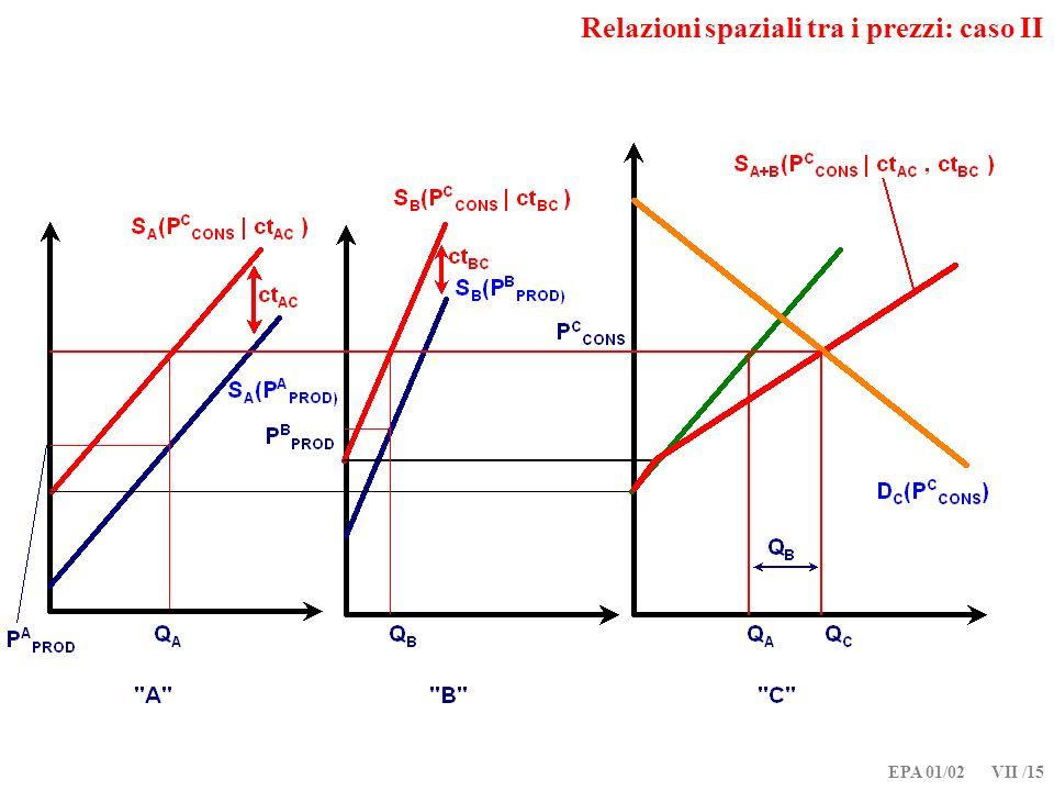 EPA 01/02 VII /15 Relazioni spaziali tra i prezzi: caso II