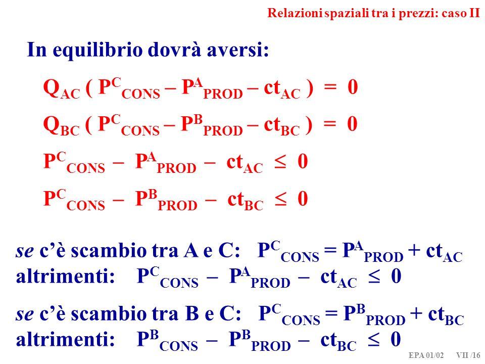 EPA 01/02 VII /16 Relazioni spaziali tra i prezzi: caso II In equilibrio dovrà aversi: Q AC ( P C CONS – P A PROD – ct AC ) = 0 Q BC ( P C CONS – P B PROD – ct BC ) = 0 P C CONS – P A PROD – ct AC 0 P C CONS – P B PROD – ct BC 0 se cè scambio tra A e C: P C CONS = P A PROD + ct AC altrimenti: P C CONS – P A PROD – ct AC 0 se cè scambio tra B e C: P C CONS = P B PROD + ct BC altrimenti: P B CONS – P B PROD – ct BC 0