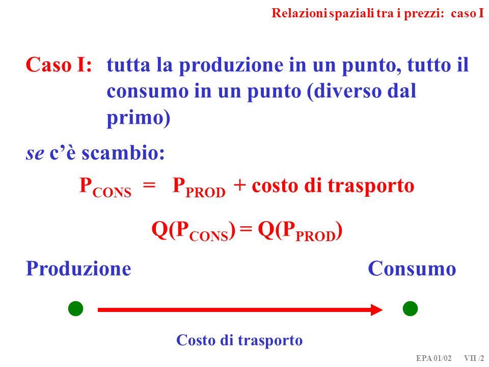 EPA 01/02 VII /2 Relazioni spaziali tra i prezzi: caso I se cè scambio: P CONS = P PROD + costo di trasporto Q(P CONS ) = Q(P PROD ) ProduzioneConsumo Costo di trasporto Caso I: tutta la produzione in un punto, tutto il consumo in un punto (diverso dal primo)