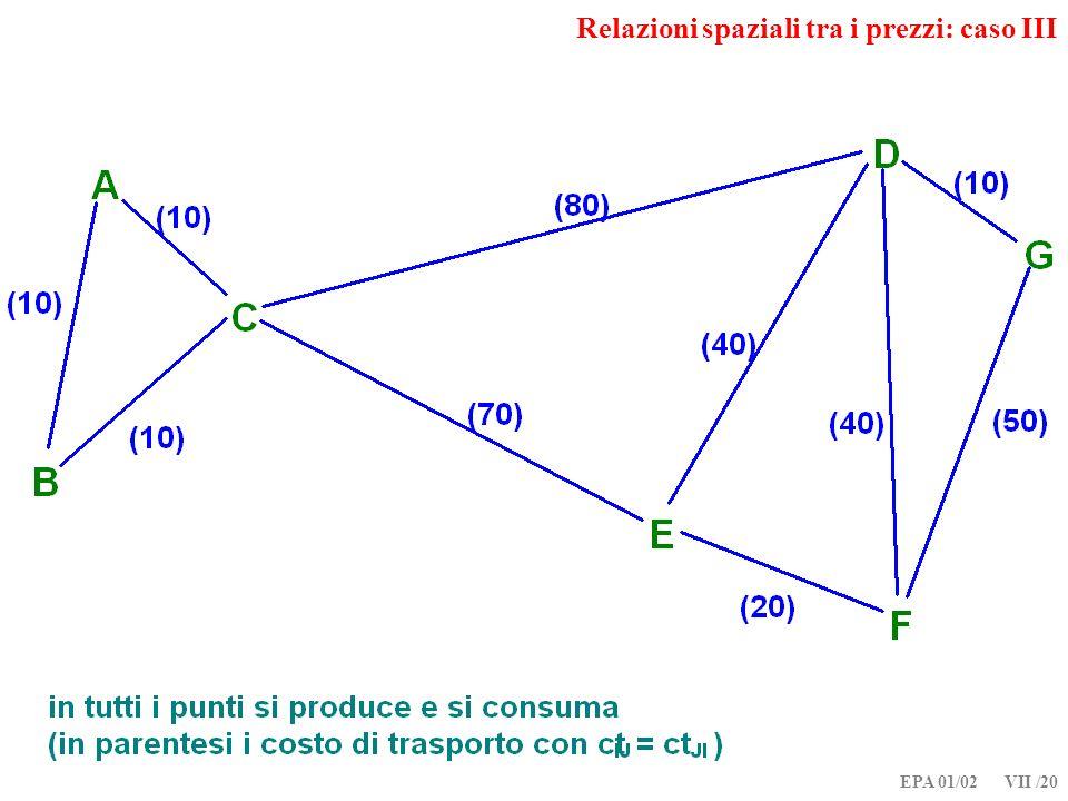EPA 01/02 VII /20 Relazioni spaziali tra i prezzi: caso III