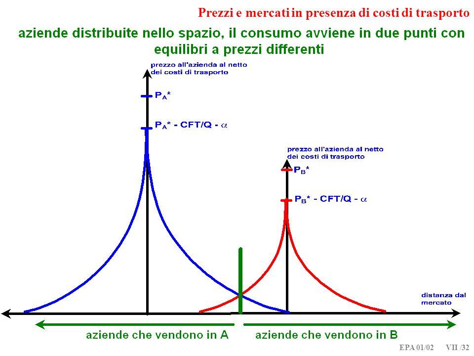 EPA 01/02 VII /32 Prezzi e mercati in presenza di costi di trasporto