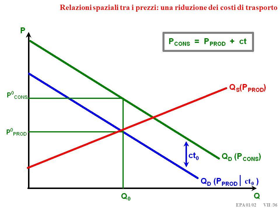 EPA 01/02 VII /36 Relazioni spaziali tra i prezzi: una riduzione dei costi di trasporto