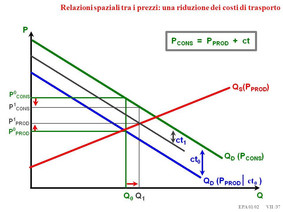 EPA 01/02 VII /37 Relazioni spaziali tra i prezzi: una riduzione dei costi di trasporto