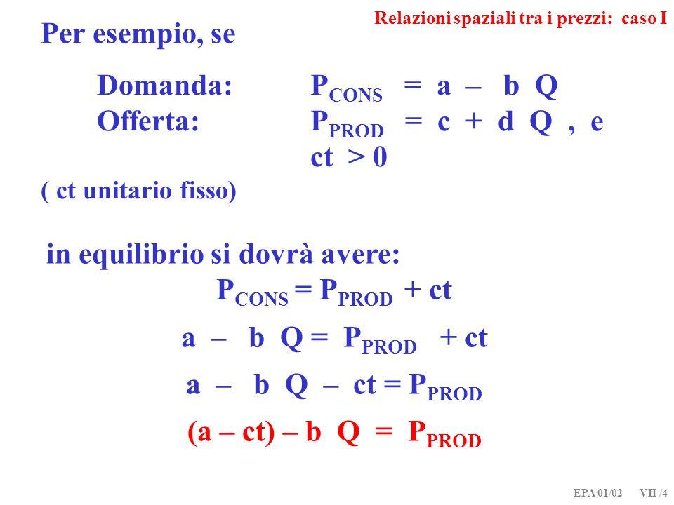 EPA 01/02 VII /4 Per esempio, se Domanda: P CONS = a – b Q Offerta:P PROD = c + d Q, e ct > 0 ( ct unitario fisso) in equilibrio si dovrà avere: P CONS = P PROD + ct a – b Q = P PROD + ct a – b Q – ct = P PROD (a – ct) – b Q = P PROD Relazioni spaziali tra i prezzi: caso I