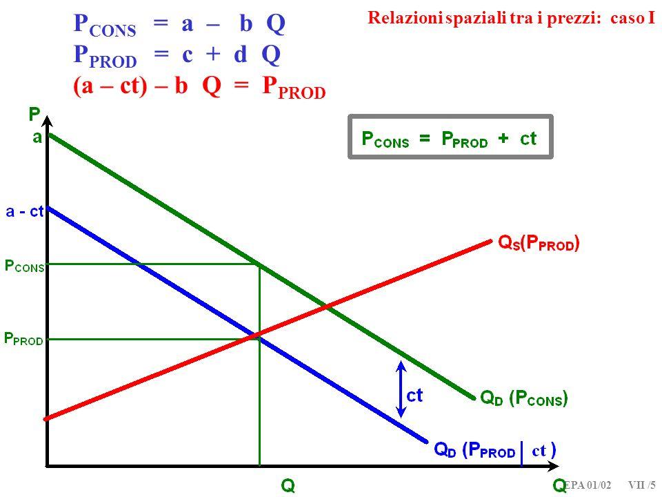 EPA 01/02 VII /5 P CONS = a – b Q P PROD = c + d Q (a – ct) – b Q = P PROD Relazioni spaziali tra i prezzi: caso I