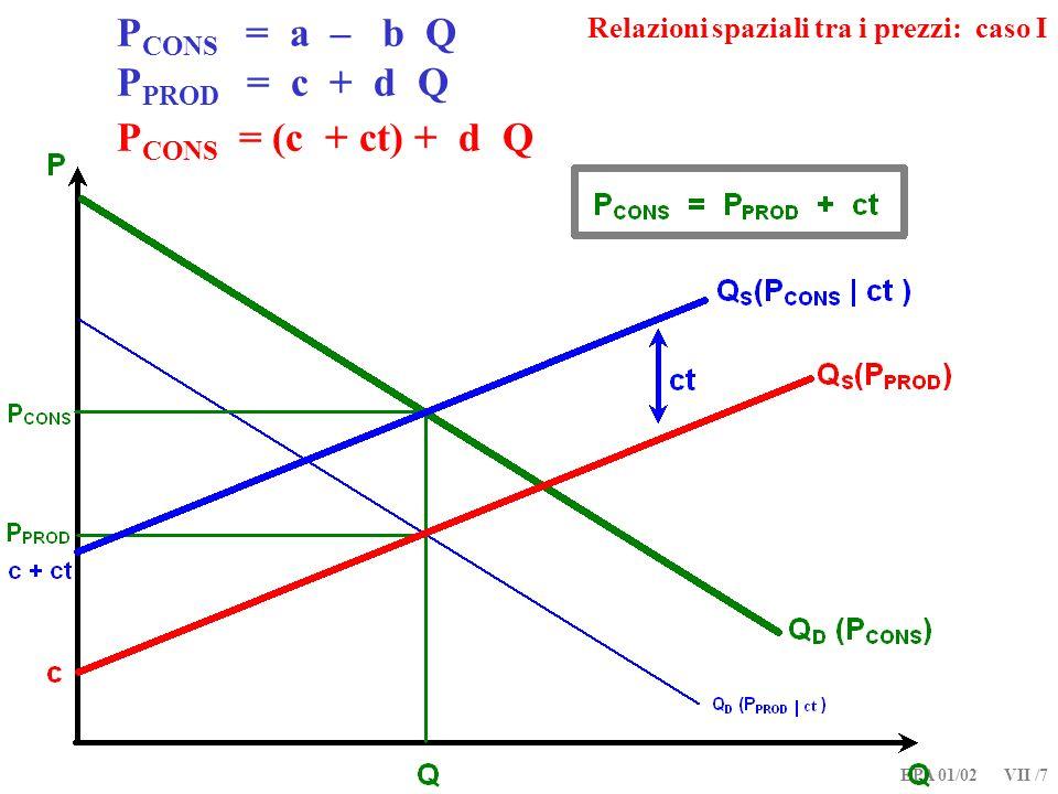 EPA 01/02 VII /7 P CONS = a – b Q P PROD = c + d Q P CONS = (c + ct) + d Q Relazioni spaziali tra i prezzi: caso I
