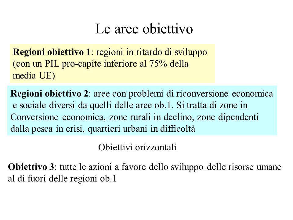 Le aree obiettivo Regioni obiettivo 1: regioni in ritardo di sviluppo (con un PIL pro-capite inferiore al 75% della media UE) Regioni obiettivo 2: are