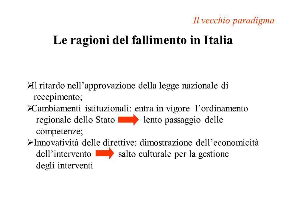 Le ragioni del fallimento in Italia Il vecchio paradigma Il ritardo nellapprovazione della legge nazionale di recepimento; Cambiamenti istituzionali: