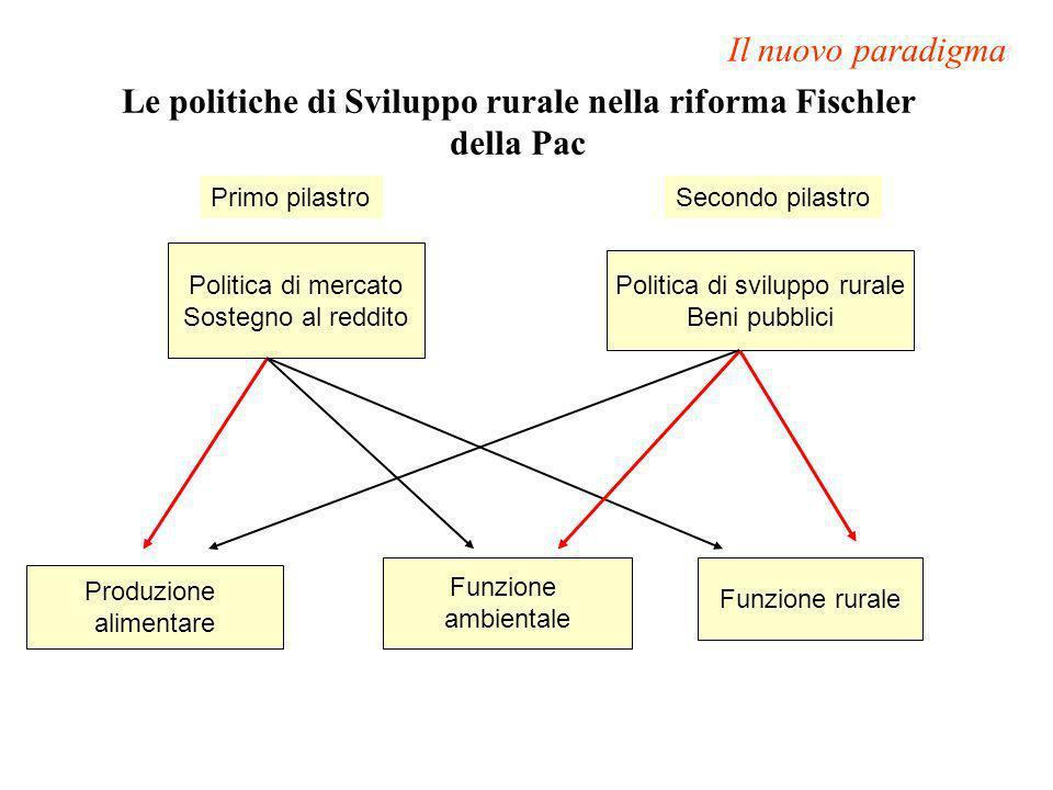 Produzione alimentare Funzione ambientale Funzione rurale Politica di mercato Sostegno al reddito Politica di sviluppo rurale Beni pubblici Primo pila