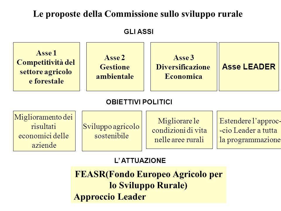 Le proposte della Commissione sullo sviluppo rurale OBIETTIVI POLITICI GLI ASSI L ATTUAZIONE Asse 1 Competitività del settore agricolo e forestale Ass
