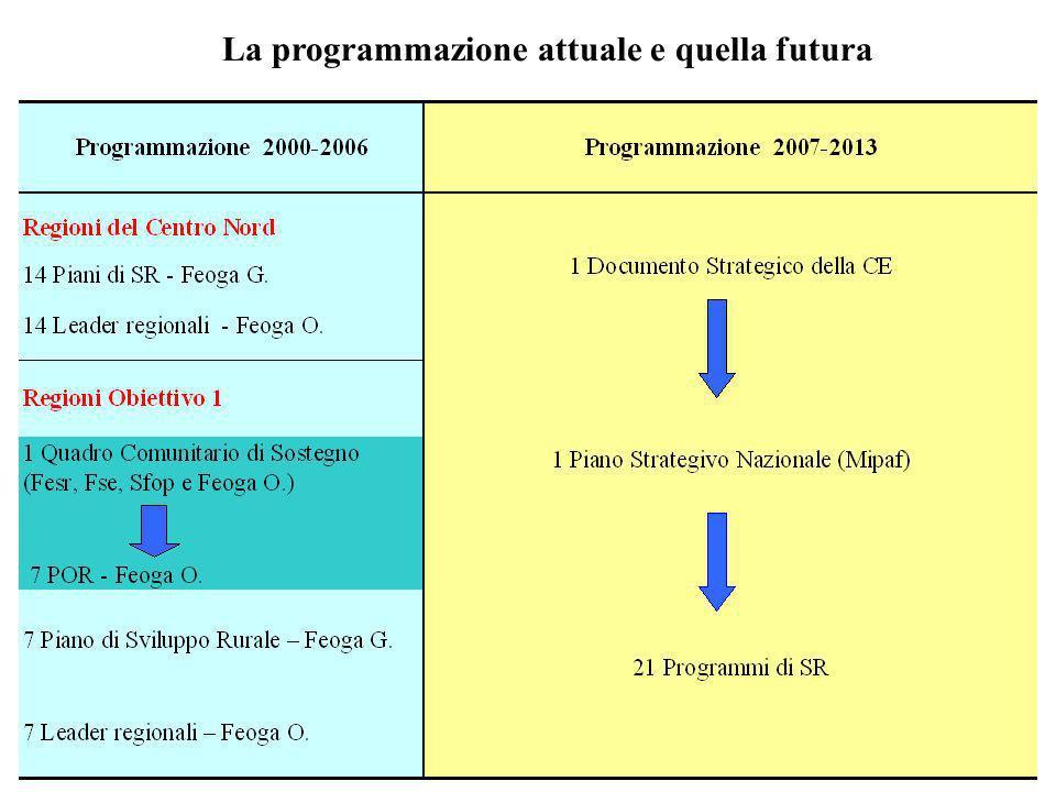 La programmazione attuale e quella futura