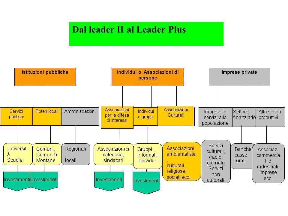 Istituzioni pubbliche Servizi pubblici Poteri localiAmministrazioni Individui o Associazioni di persone Associazioni per la difesa di interessi Indivi