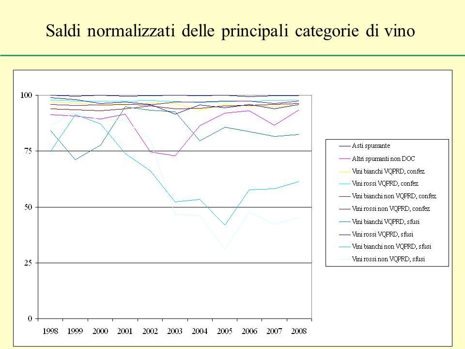 Saldi normalizzati delle principali categorie di vino