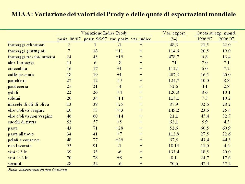 MIAA: Variazione dei valori del Prody e delle quote di esportazioni mondiale