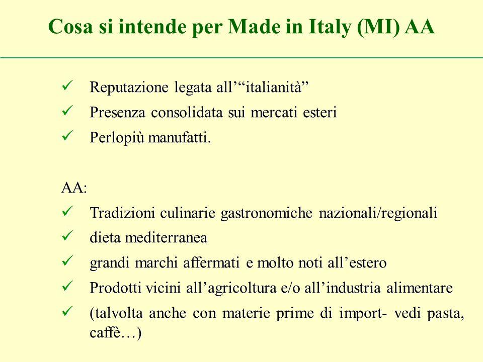 Reputazione legata allitalianità Reputazione legata allitalianità Presenza consolidata sui mercati esteri Presenza consolidata sui mercati esteri Perlopiù manufatti.