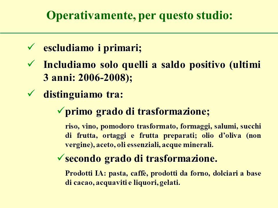 Il MIAA, così definito, nel 2008 copre il 54,6% delle esportazioni AA italiane Di cui: I trasformazione il 64% (35% sul totale AA) II trasformazione il 36% (19,6% sul totale AA).