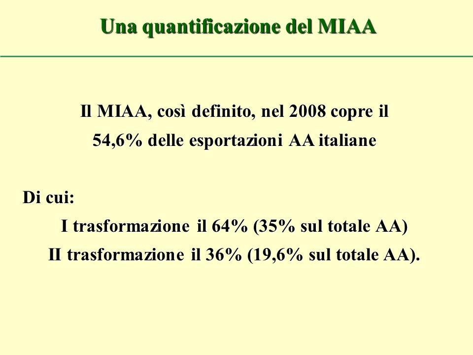 Il MIAA, così definito, nel 2008 copre il 54,6% delle esportazioni AA italiane Di cui: I trasformazione il 64% (35% sul totale AA) II trasformazione i
