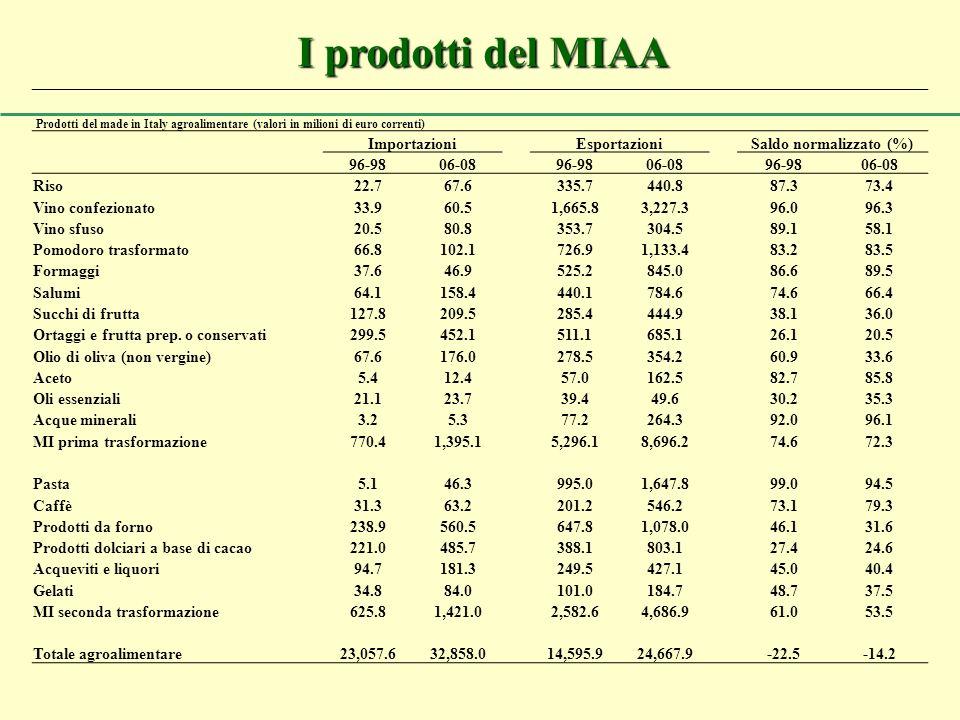I prodotti del MIAA Prodotti del made in Italy agroalimentare (valori in milioni di euro correnti) ImportazioniEsportazioniSaldo normalizzato (%) 96-9806-08 96-9806-08 96-9806-08 Riso22.767.6335.7440.887.373.4 Vino confezionato33.960.51,665.83,227.396.096.3 Vino sfuso20.580.8353.7304.589.158.1 Pomodoro trasformato66.8102.1726.91,133.483.283.5 Formaggi37.646.9525.2845.086.689.5 Salumi64.1158.4440.1784.674.666.4 Succhi di frutta127.8209.5285.4444.938.136.0 Ortaggi e frutta prep.