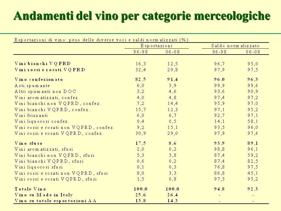 Andamenti del vino per categorie merceologiche