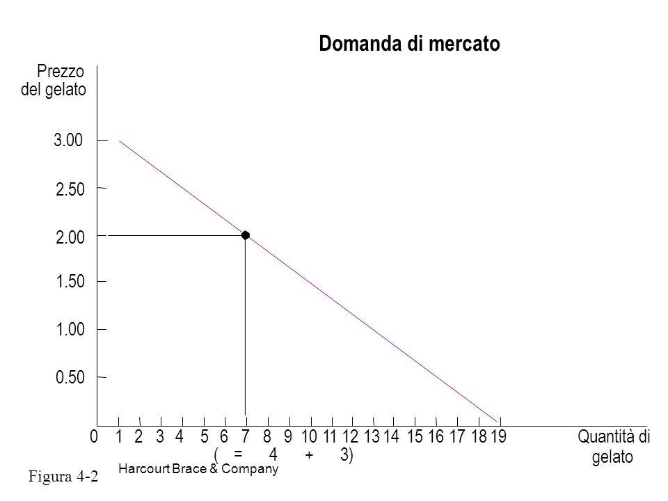 Harcourt Brace & Company Domanda di mercato (=4+3) Prezzo del gelato 012345678910111213141516171819Quantità di 3.00 1.50 2.00 2.50 1.00 0.50 Figura 4-