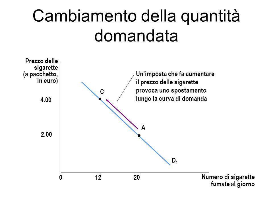 Cambiamento della quantità domandata Prezzo delle sigarette (a pacchetto, in euro) D1D1 01220 4.00 2.00 C A Unimposta che fa aumentare il prezzo delle