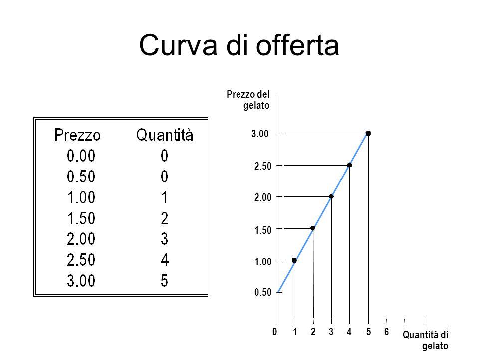 Curva di offerta Prezzo del gelato 1.50 2.00 2.50 3.00 1.00 0.50 0123456 Quantità di gelato