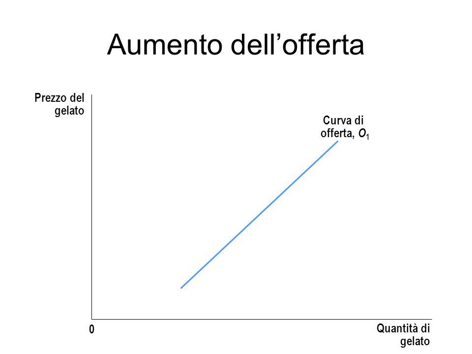Prezzo del gelato Quantità di gelato 0 Curva di offerta, O 1