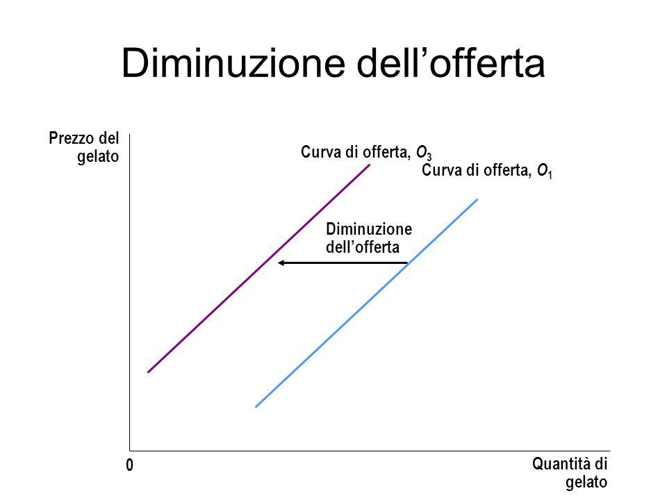 Diminuzione dellofferta Prezzo del gelato Quantità di gelato 0 Diminuzione dellofferta Curva di offerta, O 3 Curva di offerta, O 1