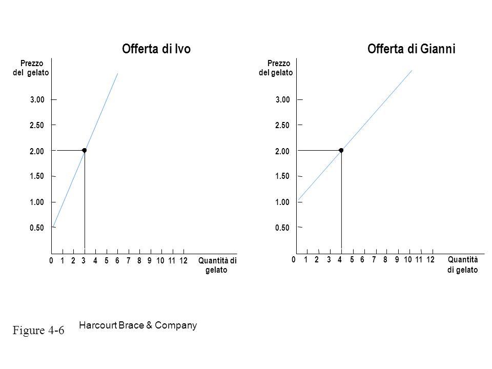 Harcourt Brace & Company Offerta di Ivo Prezzo del gelato Prezzo del gelato Offerta di Gianni 0123456789101112Quantità di gelato 3.00 1.50 2.00 2.50 1