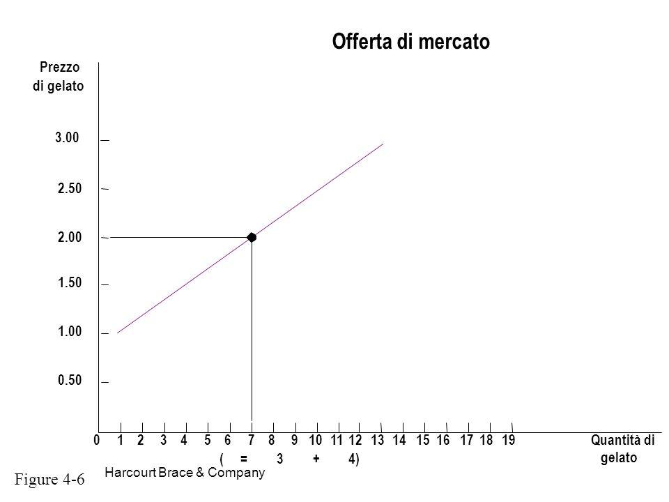 Harcourt Brace & Company Offerta di mercato (=3+4) Prezzo di gelato 012345678910111213141516171819Quantità di 3.00 1.50 2.00 2.50 1.00 0.50 Figure 4-6