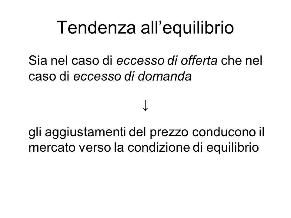 Tendenza allequilibrio Sia nel caso di eccesso di offerta che nel caso di eccesso di domanda gli aggiustamenti del prezzo conducono il mercato verso l