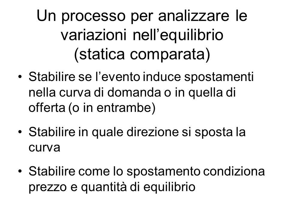Un processo per analizzare le variazioni nellequilibrio (statica comparata) Stabilire se levento induce spostamenti nella curva di domanda o in quella