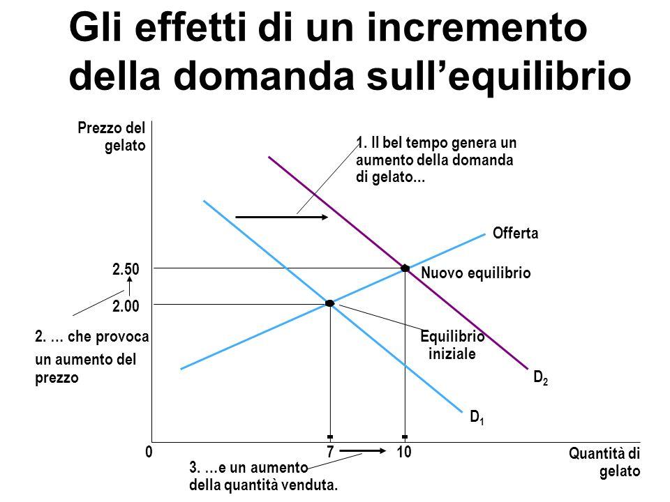 Gli effetti di un incremento della domanda sullequilibrio Prezzo del gelato 2.00 2.50 0710 Quantità di gelato Offerta Nuovo equilibrio Equilibrio iniz