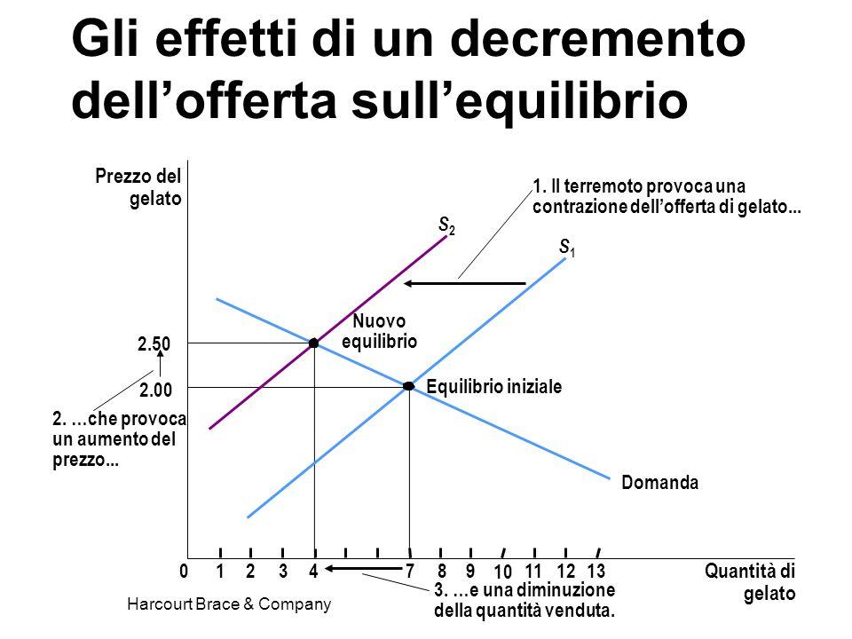 Harcourt Brace & Company Gli effetti di un decremento dellofferta sullequilibrio Prezzo del gelato 2.00 2.50 012347891112 Quantità di gelato 13 Domand
