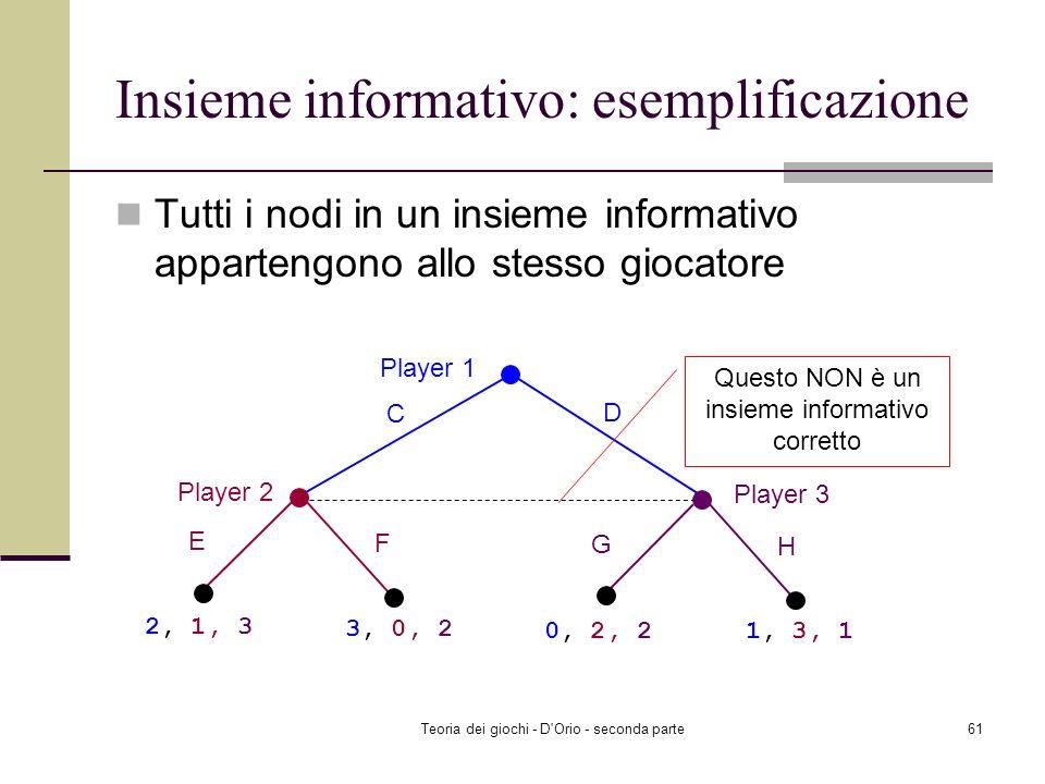 Teoria dei giochi - D'Orio - seconda parte60 Insieme informativo: esemplificazione Player 1 L R Player 2 L R 2, 2, 3 Player 2 L R 3 L R 3 L R 3 L R 3