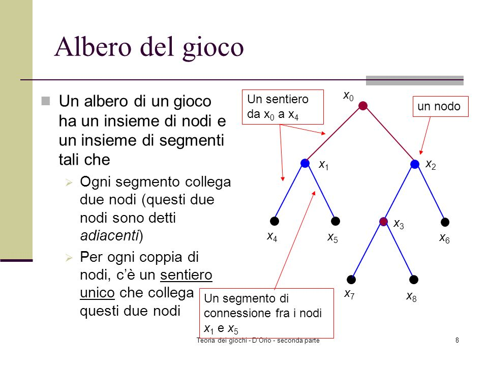 Teoria dei giochi - D Orio - seconda parte8 Albero del gioco Un albero di un gioco ha un insieme di nodi e un insieme di segmenti tali che Ogni segmento collega due nodi (questi due nodi sono detti adiacenti) Per ogni coppia di nodi, cè un sentiero unico che collega questi due nodi x0x0 x1x1 x2x2 x3x3 x4x4 x5x5 x6x6 x7x7 x8x8 un nodo Un segmento di connessione fra i nodi x 1 e x 5 Un sentiero da x 0 a x 4