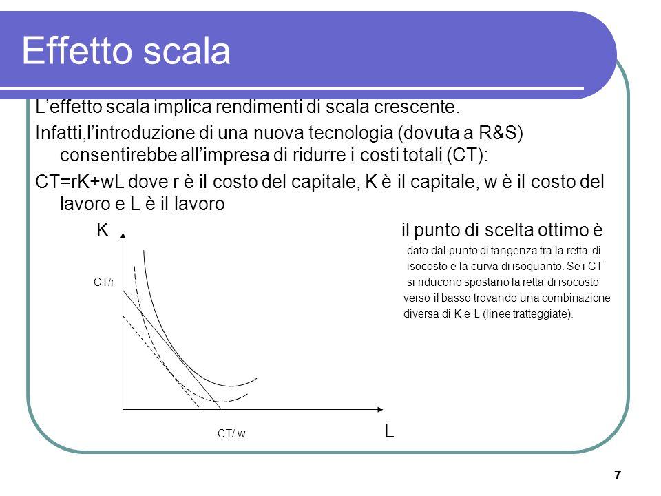 7 Effetto scala Leffetto scala implica rendimenti di scala crescente. Infatti,lintroduzione di una nuova tecnologia (dovuta a R&S) consentirebbe allim