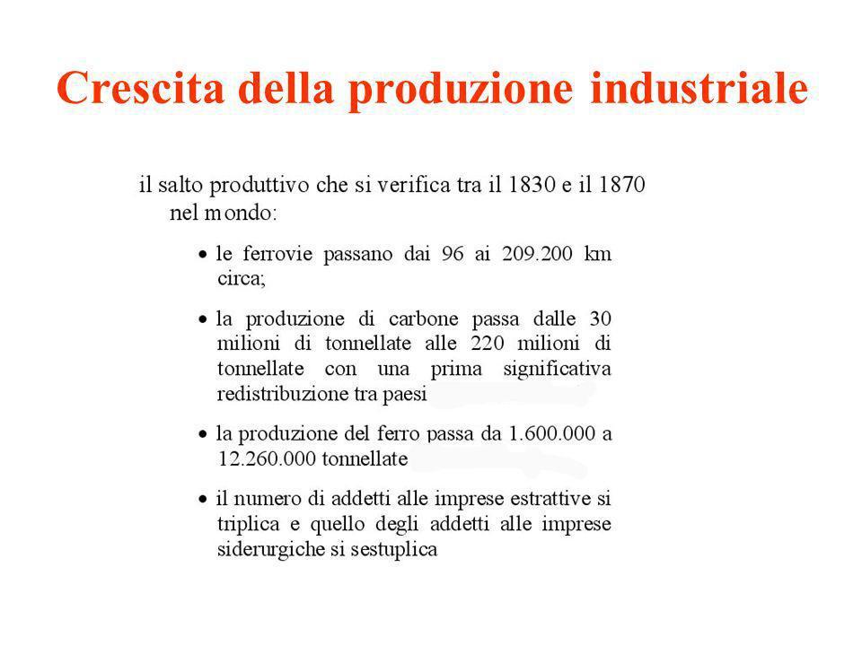 Crescita della produzione industriale