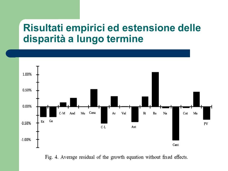 Risultati empirici ed estensione delle disparità a lungo termine