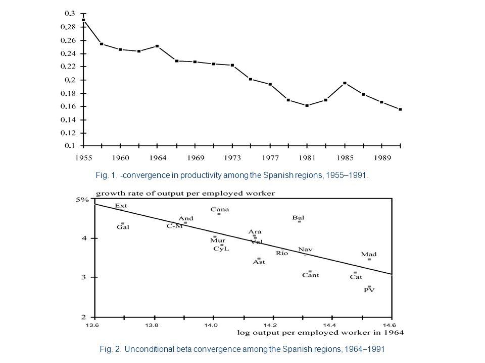 Risultati empirici ed estensione delle disparità a lungo termine I risultati ottenuti senza considerare gli effetti fissi regionali sono piuttosto positivi e concordanti con le aspettative.