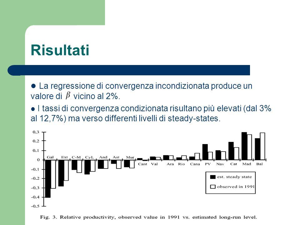 Risultati La regressione di convergenza incondizionata produce un valore di vicino al 2%.
