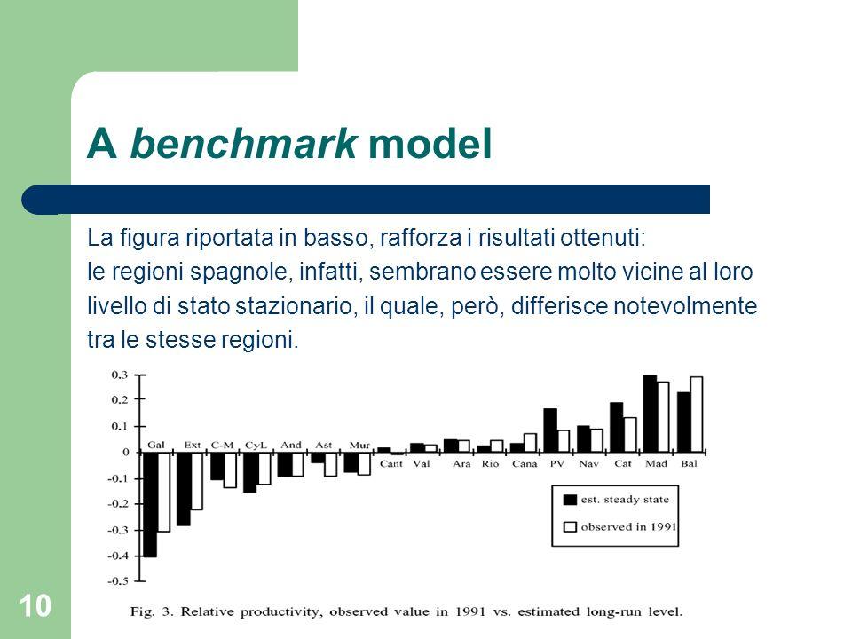 10 A benchmark model La figura riportata in basso, rafforza i risultati ottenuti: le regioni spagnole, infatti, sembrano essere molto vicine al loro livello di stato stazionario, il quale, però, differisce notevolmente tra le stesse regioni.
