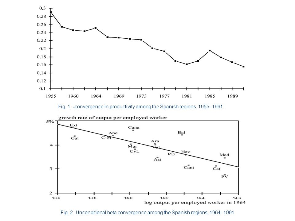 Fig. 1. -convergence in productivity among the Spanish regions, 1955–1991.