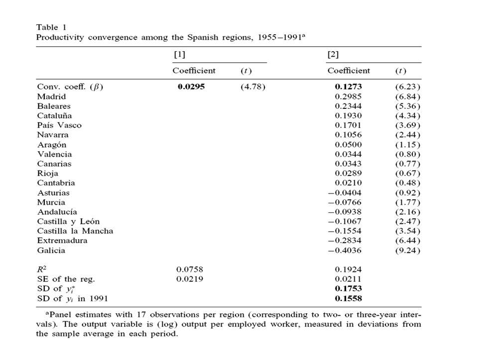 19 Risultati empirici In questa sezione si analizzano i risultati delle stime delle differenti varianti dellequazione ( 15 ), utilizzando dati panel, per le regioni spagnole, nel periodo 1964-1991.