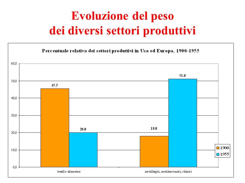 Evoluzione del peso dei diversi settori produttivi