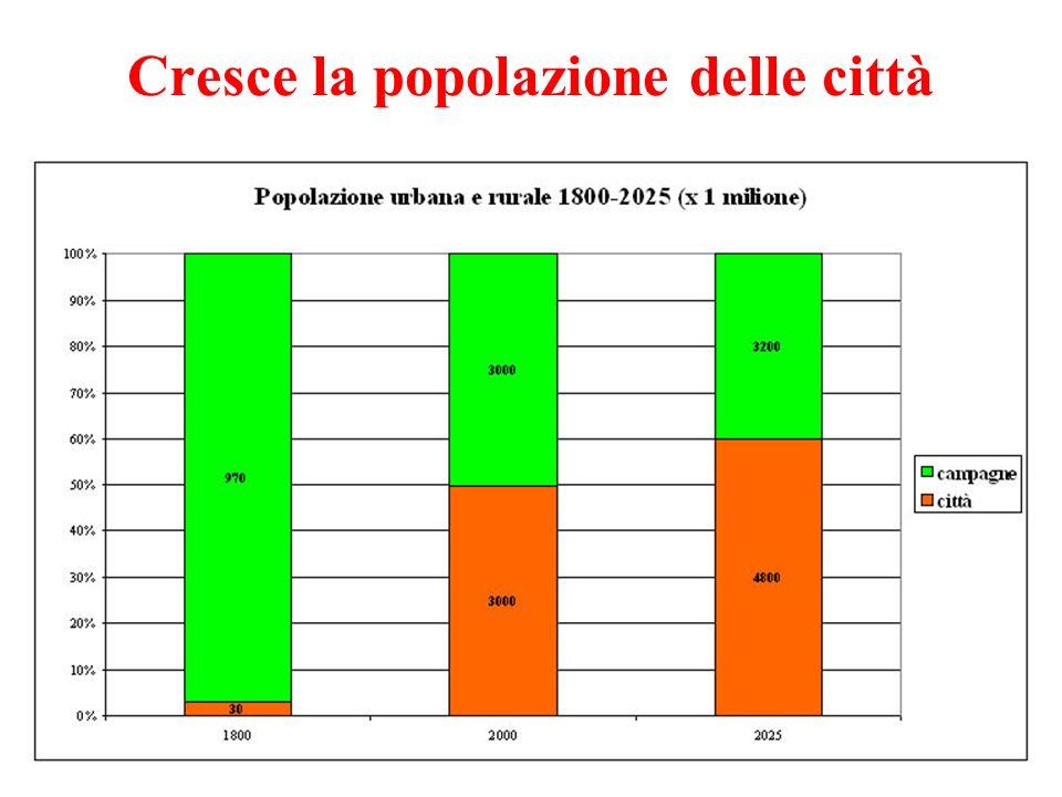 Cresce la popolazione delle città